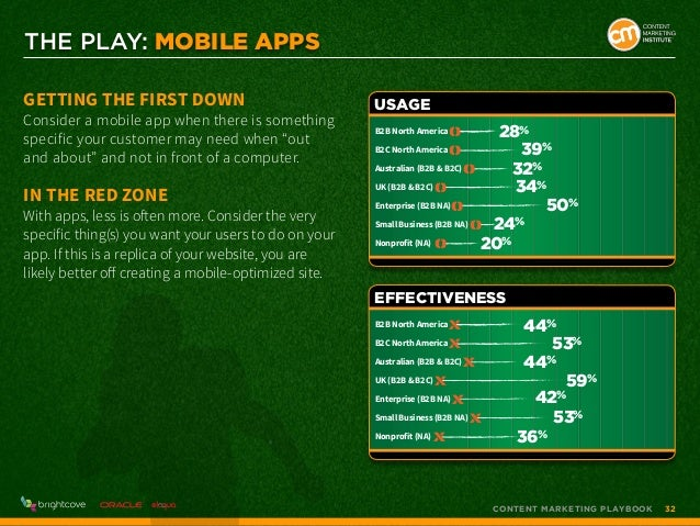 THE PLAY: Mobile apps Getting the First Down  Consider a mobile app when there is something specific your customer may nee...