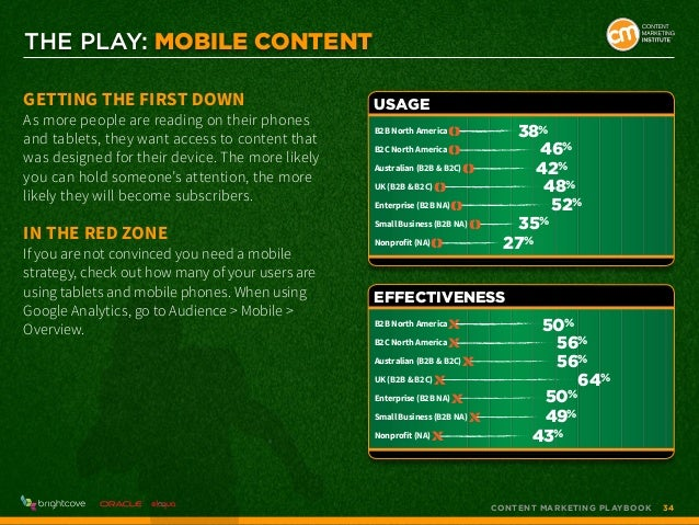 THE PLAY: Mobile Content Getting the First Down  As more people are reading on their phones and tablets, they want access ...