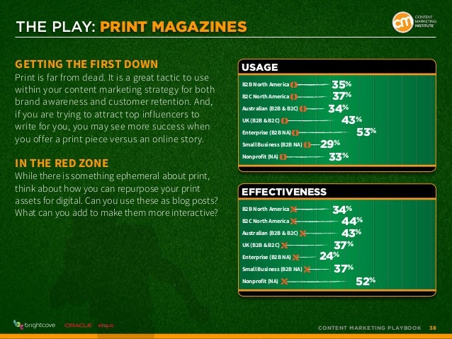 THE PLAY: Print Magazines Getting the First Down  Print is far from dead. It is a great tactic to use within your content ...