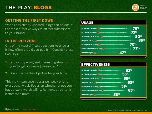 THE PLAY: BLOGS Getting the First Down  When consistently updated, blogs can be one of the most effective ways to attract ...