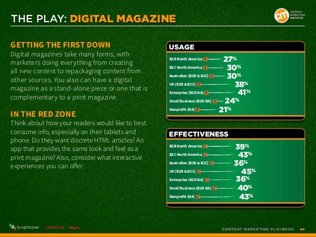 THE PLAY: Digital Magazine Getting the First Down  Digital magazines take many forms, with marketers doing everything from...