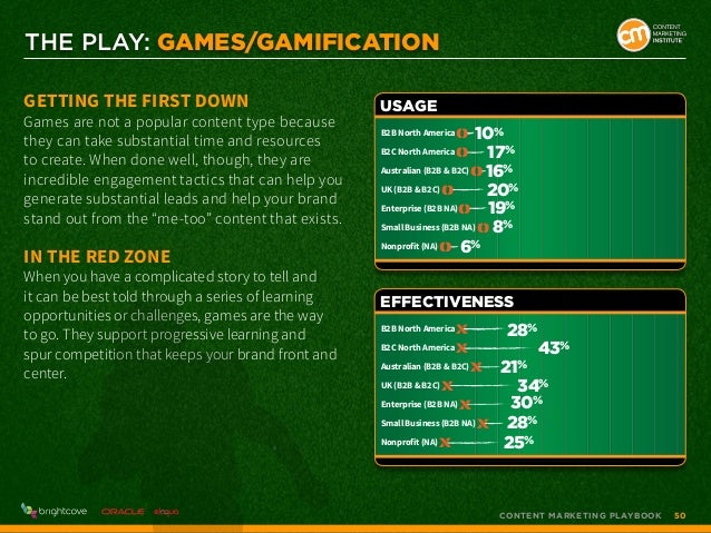 THE PLAY: Games/Gamification Getting the First Down  Games are not a popular content type because they can take substantia...