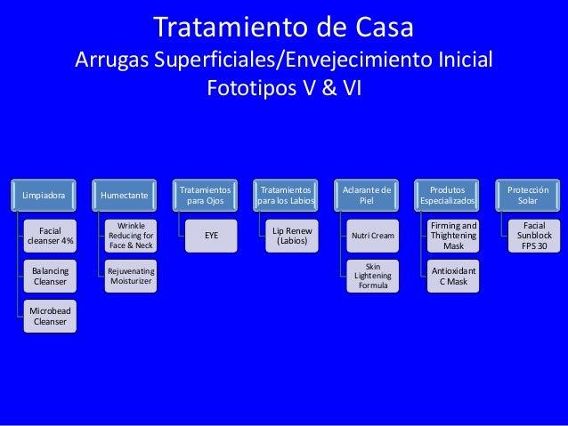 Tratamiento de Casa Arrugas Medianas Envejecimiento Moderado Fototipos V & VI  Limpiadora  Humectante  Tratamientos para l...
