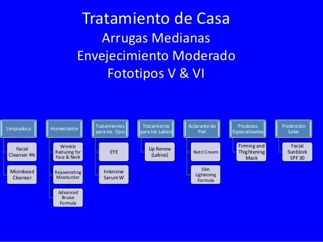 Tratamiento de Casa Arrugas Profundas Envejecimiento Severo Fototipos V & VI Limpiadora  Humectante  Tratamientos para los...
