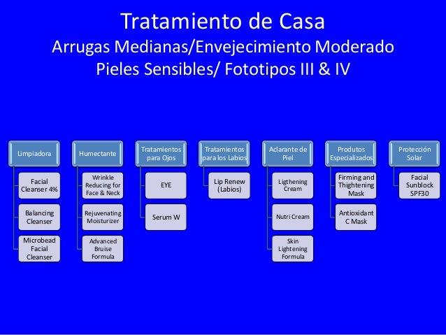 Tratamiento de Casa Arrugas Profundas/Envejecimiento Severo Pieles Sensibles / Fototipos III & IV Limpiadora  Humectante  ...