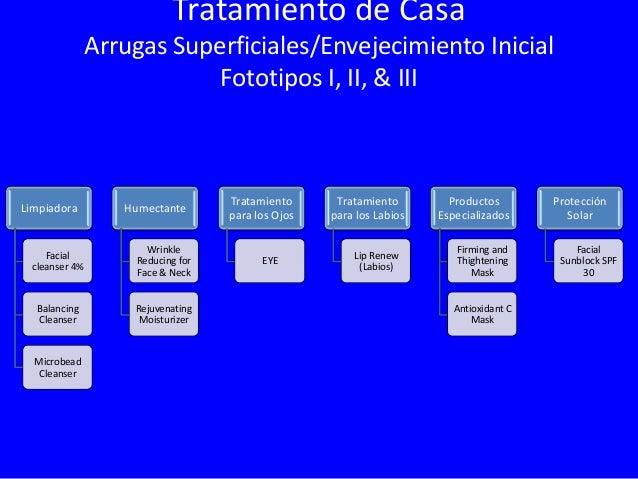 Tratamiento de Casa Arrugas Medianas/ Envejecimiento Mediano Fototipos I, II, III Limpiadora  Humectante  Tratamiento para...