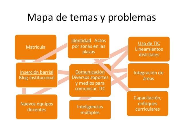 Mapa de temas y problemas                     Identidad Actos                                           Uso de TIC   Matrí...