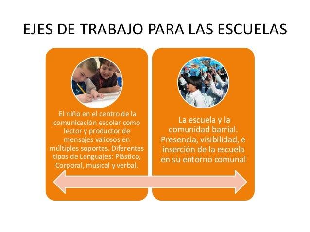 EJES DE TRABAJO PARA LAS ESCUELAS      El niño en el centro de la    comunicación escolar como            La escuela y la ...