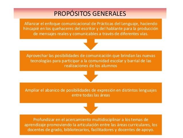 PROPÓSITOS GENERALESAfianzar el enfoque comunicacional de Prácticas del Lenguaje, haciendohincapié en los quehaceres del e...