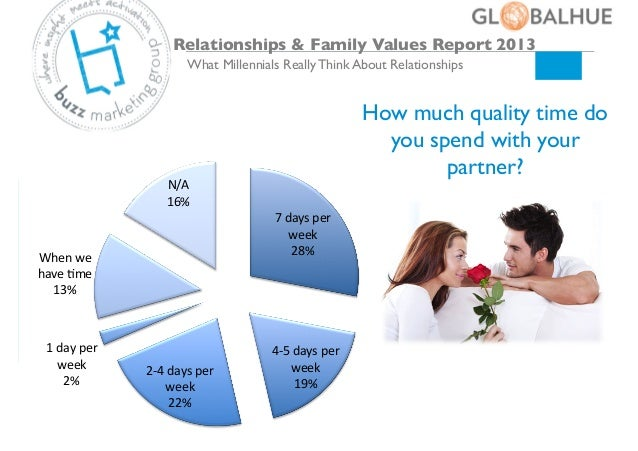 change in family relationships and values Many people think that families become less important to children as they move into the teenage years but your child needs your family and the support it offers as much as she did when she was younger it's true that family relationships change during adolescence when your child was young, your role was to nurture and.