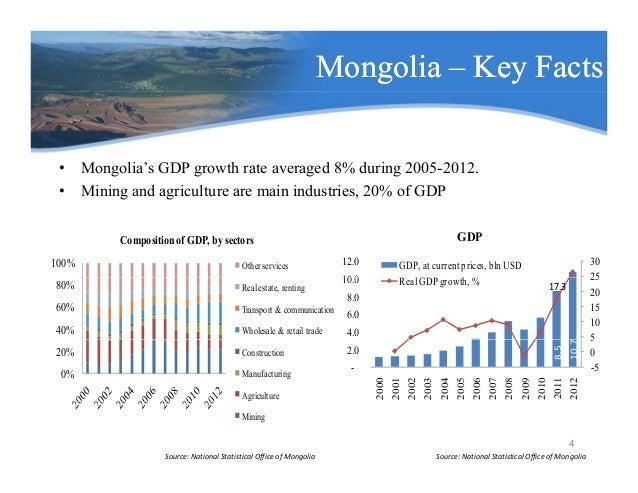 mongolian economy Mongolia's economy is outpacing growth expectations this year despite budget cuts as the coal trade has been strong even as exports slowed in the second half, an international monetary fund .