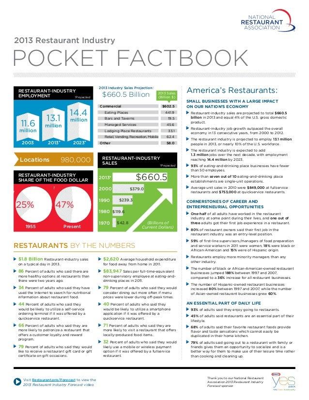 2013 Restaurant Industry  Pocket Factbook Restaurant-industry Employment *Projected  14.4  2013 Industry Sales Projection:...