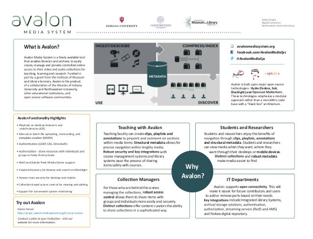 Avalon is built upon major open source technologies: Hydra (Fedora, Solr, Blacklight) and . These technologies emphasize a...