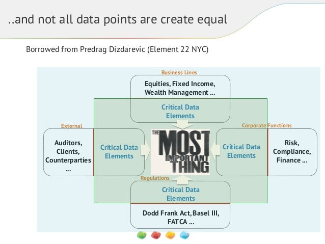 ..and not all data points are create equal Borrowed from Predrag Dizdarevic (Element 22 NYC) Business Lines  Equities, Fix...