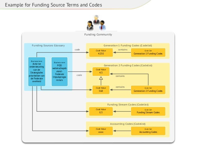 Example for Funding Source Terms and Codes  Funding Community Data Governance Council  Funding Sources Glossary  Generatio...