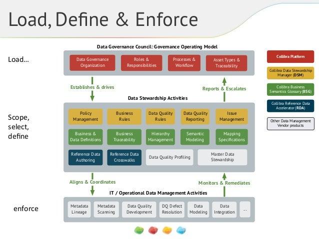 Load, Define & Enforce Data Governance Council: Governance Operating Model  Load…!  Data Governance Organization  Roles & R...