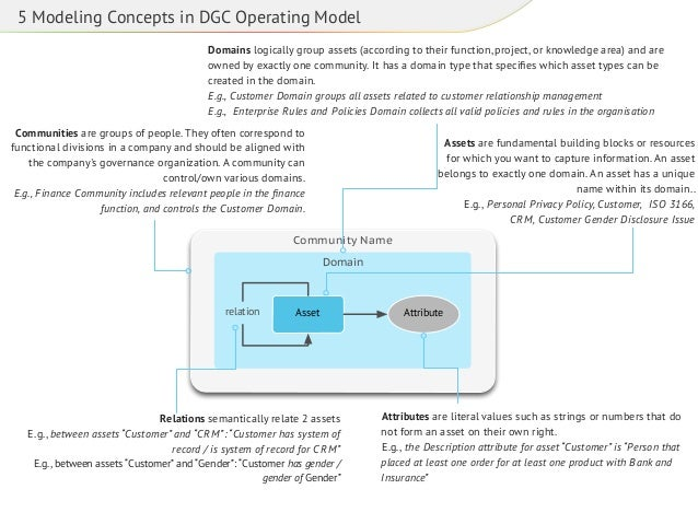 5 Modeling Concepts in DGC Operating Model Domains logically group assets (according to their function, project, or knowle...