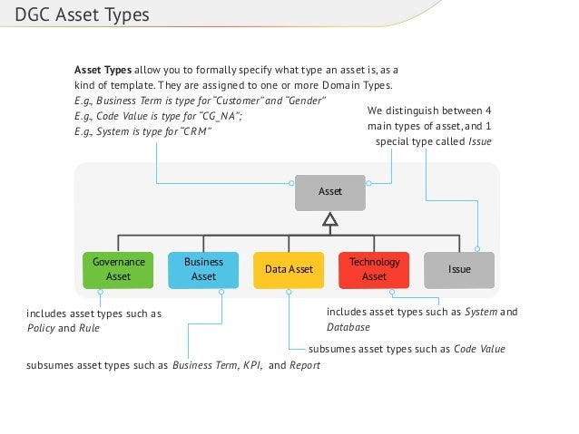 DGC Asset Types Asset Types allow you to formally specify what type an asset is, as a kind of template. They are assigned ...