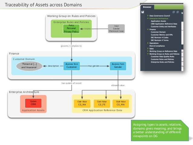 Traceability of Assets across Domains Working Group on Rules and Policies Enterprise Rules and Policies Policy  Personal P...