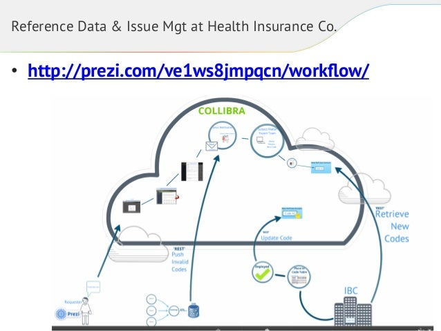 Reference Data & Issue Mgt at Health Insurance Co.  • http://prezi.com/ve1ws8jmpqcn/workflow/