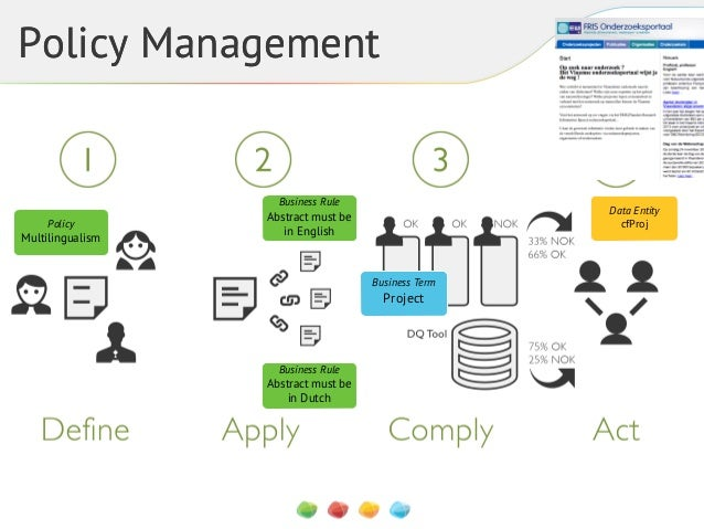 Policy Management  Business Rule Policy  Multilingualism  Data Entity cfProj  Abstract must be in English  Business Term  ...
