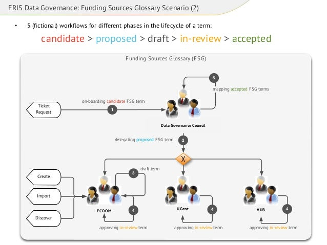 FRIS Data Governance: Funding Sources Glossary Scenario (2) •  5 (fictional) workflows for different phases in the lifecycl...