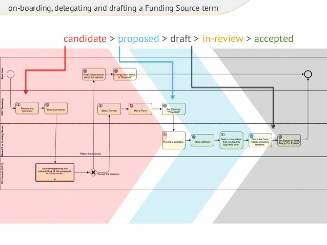 on-boarding, delegating and drafting a Funding Source term  candidate > proposed > draft > in-review > accepted