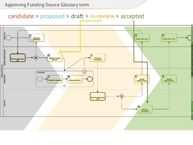 Approving Funding Source Glossary term  candidate > proposed > draft > in-review > accepted