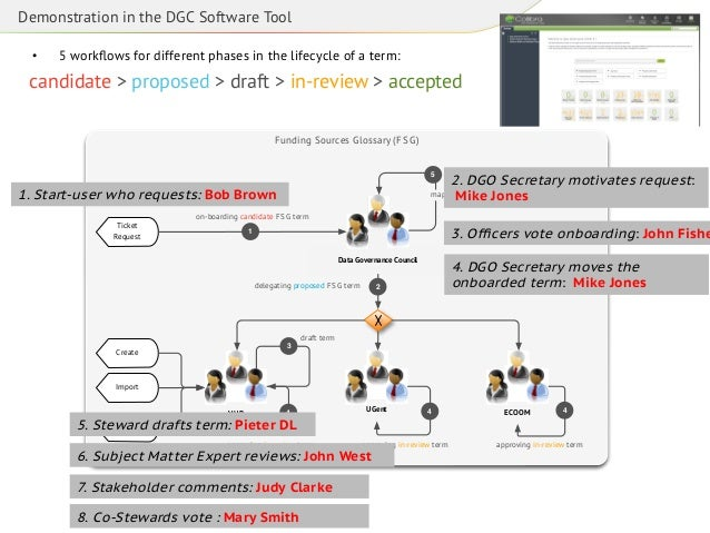 Demonstration in the DGC Software Tool •  5 workflows for different phases in the lifecycle of a term:  candidate > propos...