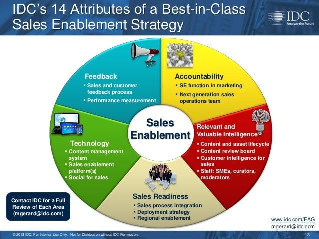 2013 sales enablement strategy for marketing sales