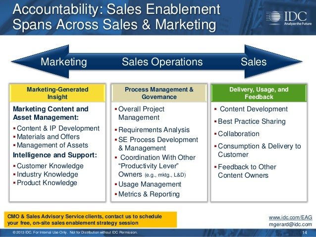 2013 Sales Enablement Strategy - For Marketing & Sales