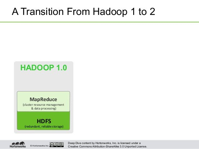 Deep Dive content by Hortonworks, Inc. is licensed under a Creative Commons Attribution-ShareAlike 3.0 Unported License.© ...
