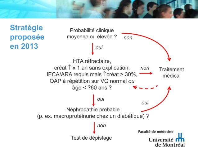 Stratégieproposéeen 2013Probabilité cliniquemoyenne ou élevée ?HTA réfractaire,créat x 1 an sans explication,IECA/ARA requ...