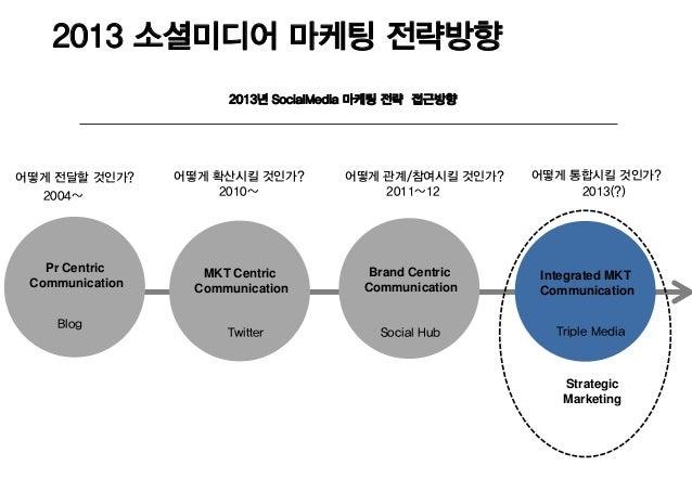 2013 소셜미디어 마케팅 전략방향                       2013년 SocialMedia 마케팅 전략 접근방향어떻게 전달할 것인가?     어떻게 확산시킬 것인가?       어떻게 관계/참여시킬 것인...