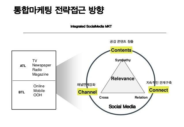 통합마케팅 전략접근 방향                  Integrated SocialMedia MKT                                            공감 콘텐츠 창출            ...