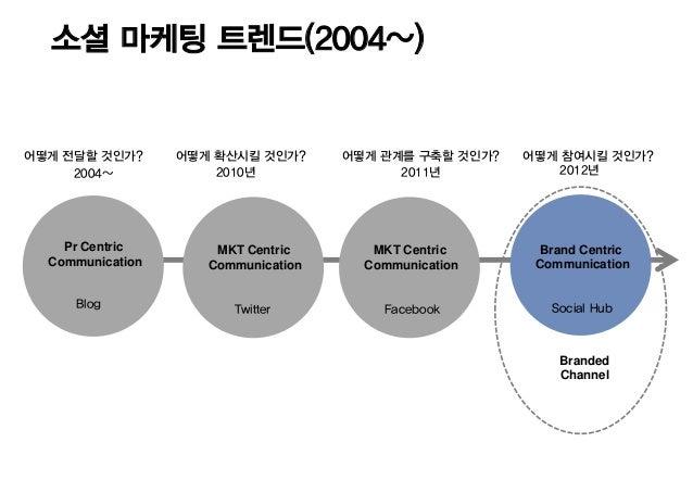 소셜 마케팅 트렌드(2004~)어떻게 전달할 것인가?      어떻게 확산시킬 것인가?      어떻게 관계를 구축할 것인가?   어떻게 참여시킬 것인가?     2004~            2010년         ...