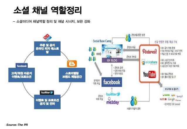 소셜 채널 역할정리    - 소셜미디어 채널역할 정리 및 채널 시너지, 보완 강화                  주문 및 공지                 온라인 피자 레스토                      랑  ...