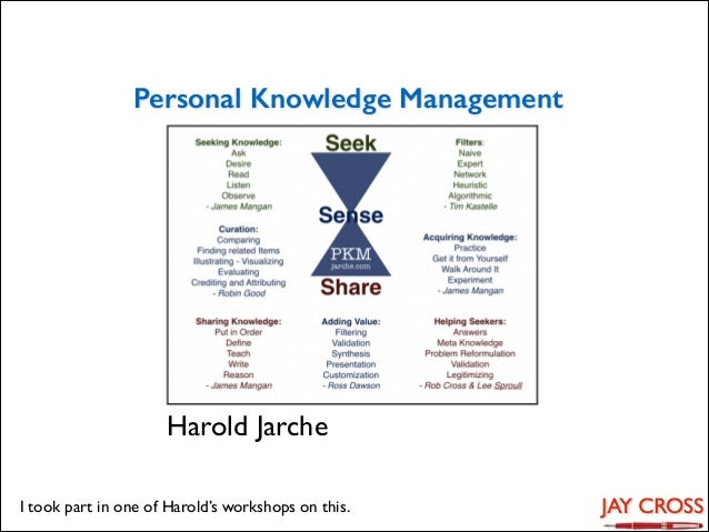 Personal Knowledge Management  Harold Jarche I took part in one of Harold's workshops on this.