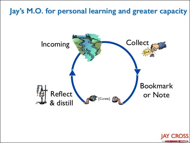 Jay's M.O. for personal learning and greater capacity  Collect  Incoming  Reflect  & distill  [Curate]  Bookmark   or Not...