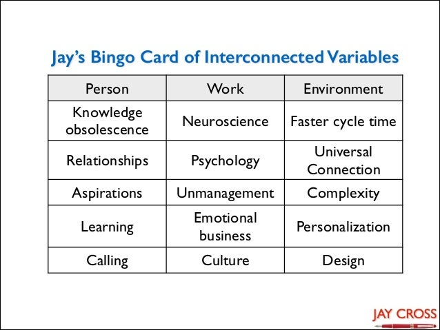 Jay's Bingo Card of Interconnected Variables Person  Work  Environment  Knowledge obsolescence  Neuroscience  Faster cycle...