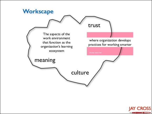 Workscape trust The aspects of the work environment that function as the organization's learning ecosystem  where organiza...