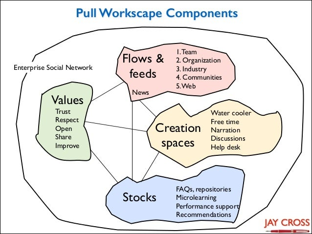 Pull Workscape Components  Enterprise Social Network  Values Trust  Respect  Open  Share  Improve  Flows & feeds News...