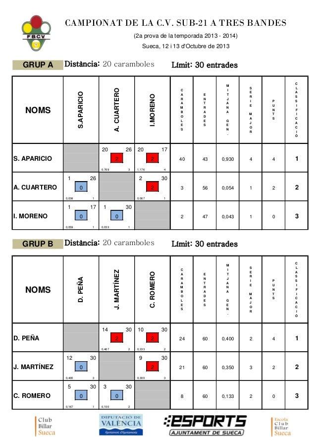 CAMPIONAT DE LA C.V. SUB-21 A TRES BANDES (2a prova de la temporada 2013 - 2014) Sueca, 12 i 13 d'Octubre de 2013  A. CUAR...