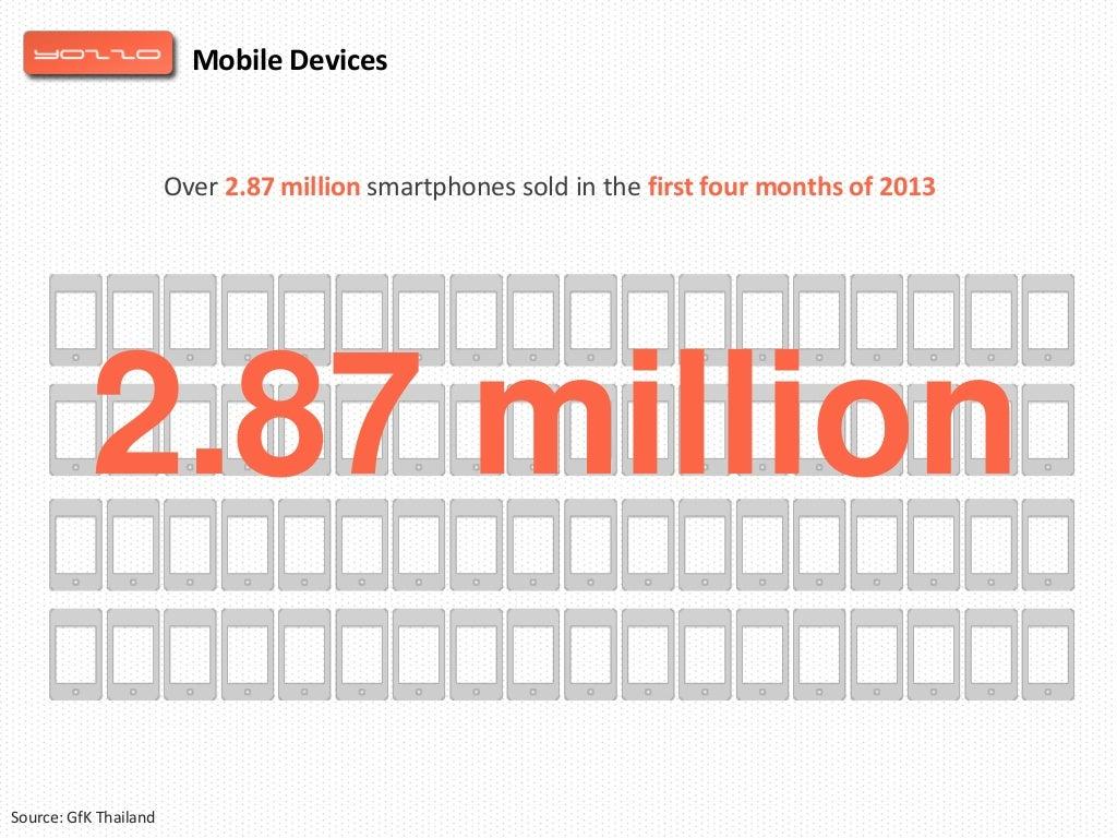 Over 2.87 million smartphones sold