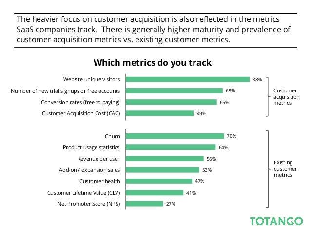 2013 Totango Annual SaaS Metrics Survey
