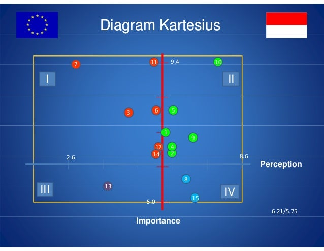 Customer satisfaction measurement by aditya nugroho diagram kartesius ccuart Image collections