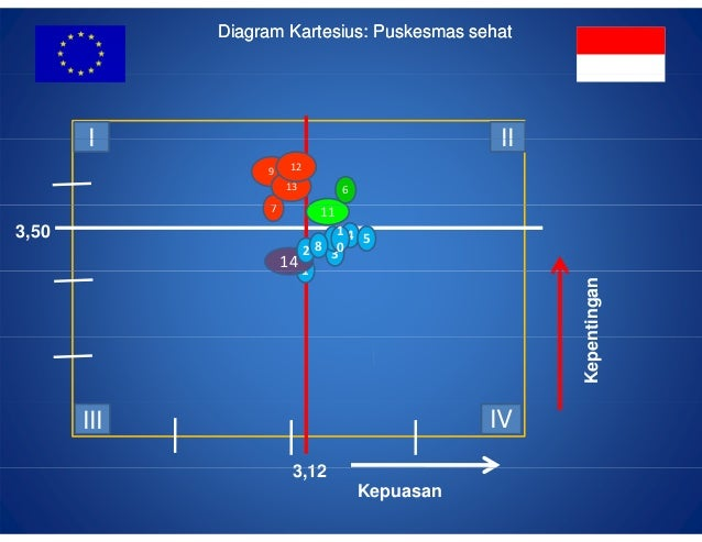 Customer satisfaction measurement by aditya nugroho diagram kartesius ccuart Images
