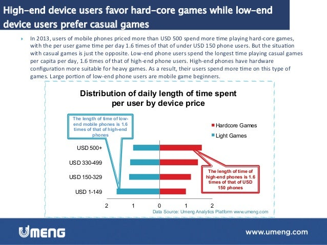 Users of low-end devices prefer entertainment while high-end device users have dynamic needs } Users  of  phones  ...
