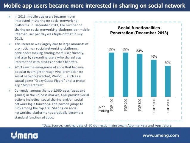 Sharing of app content to social networks has seen explosive growth } Sharing  of  app  content  to  social  ...
