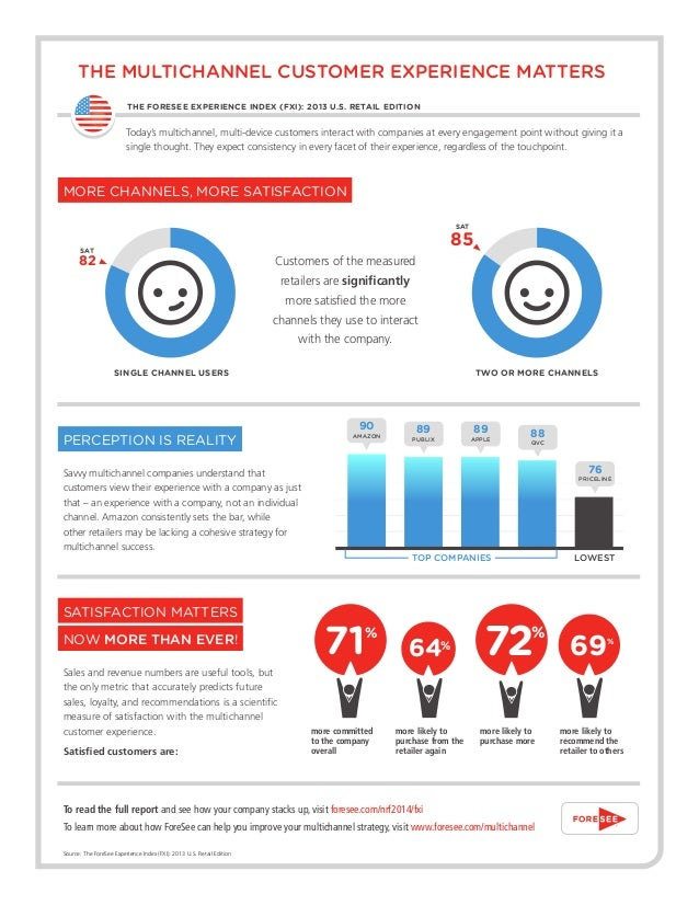 THE MULTICHANNEL CUSTOMER EXPERIENCE MATTERS 	  THE FORESEE EXPERIENCE INDEX (FXI): 2013 U.S. RETAIL EDITION  Today's mult...